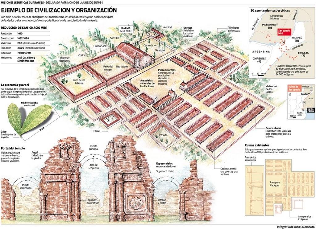 Plano Ruinas de San Ignacio Miní