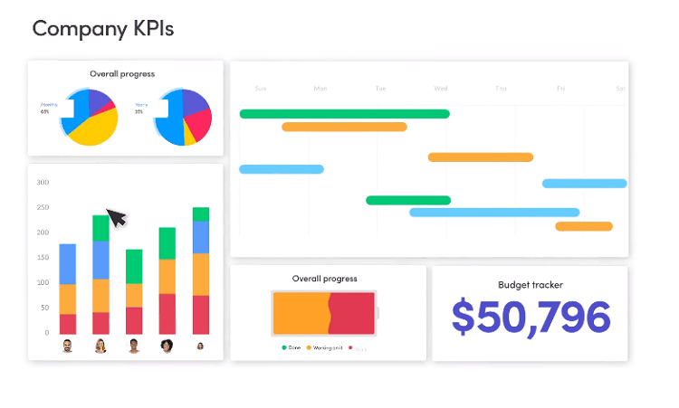 Agile software dashboard from Monday.com