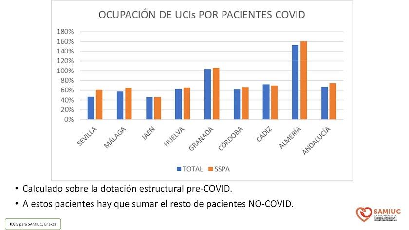 Gráfico con la situación de las UCI en cada provincia.