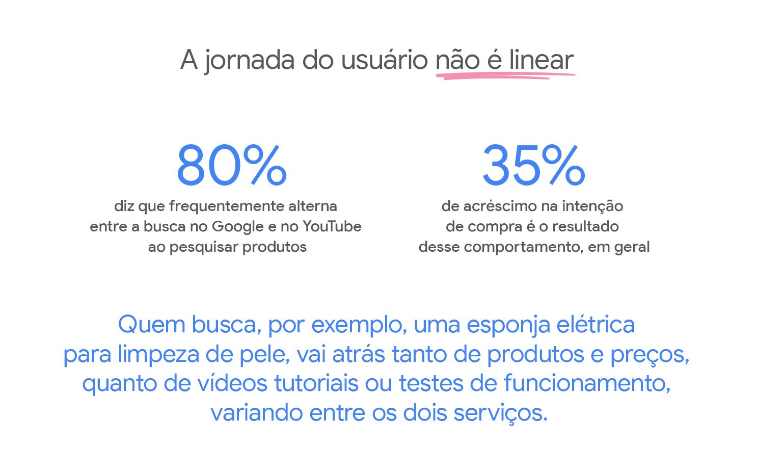 A jornada do usuário não é linear