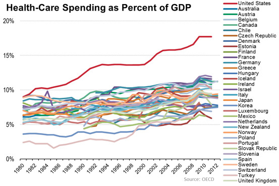 spending on health care and medicine in usa