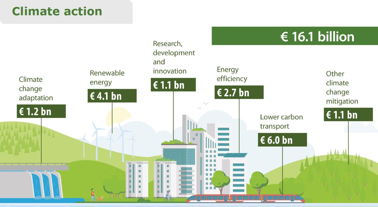 Finanziamenti clima
