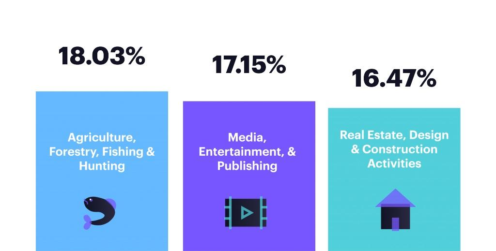 When looking at the top industries by click-to-open rate, agriculture/forestry/fishing & hunting came in on top followed closely by media/entertainment/publishing in second and Real estate/design/construction activities at third.
