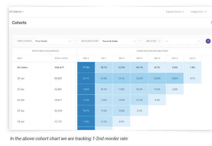 In the above cohort chart we are tracking 1-2nd reorder rate. Source: WebEngage