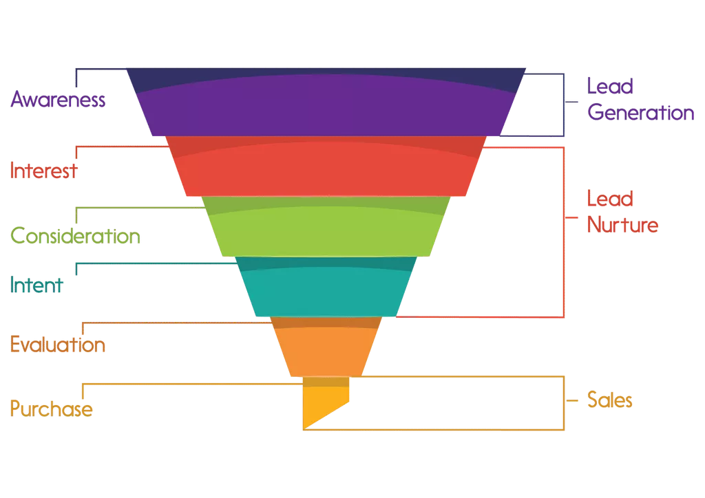 Marketing funnel with the levels of awareness