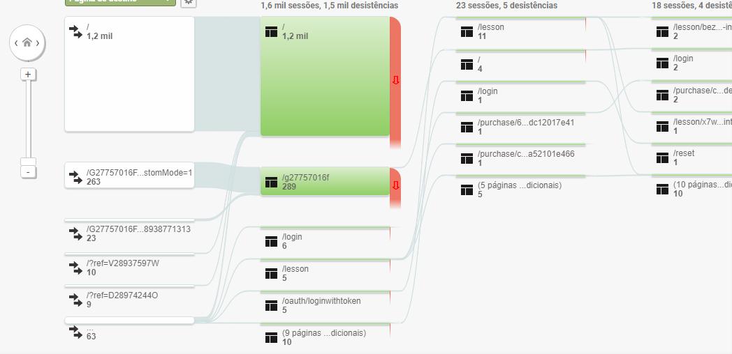 Google Analytics  comportamento