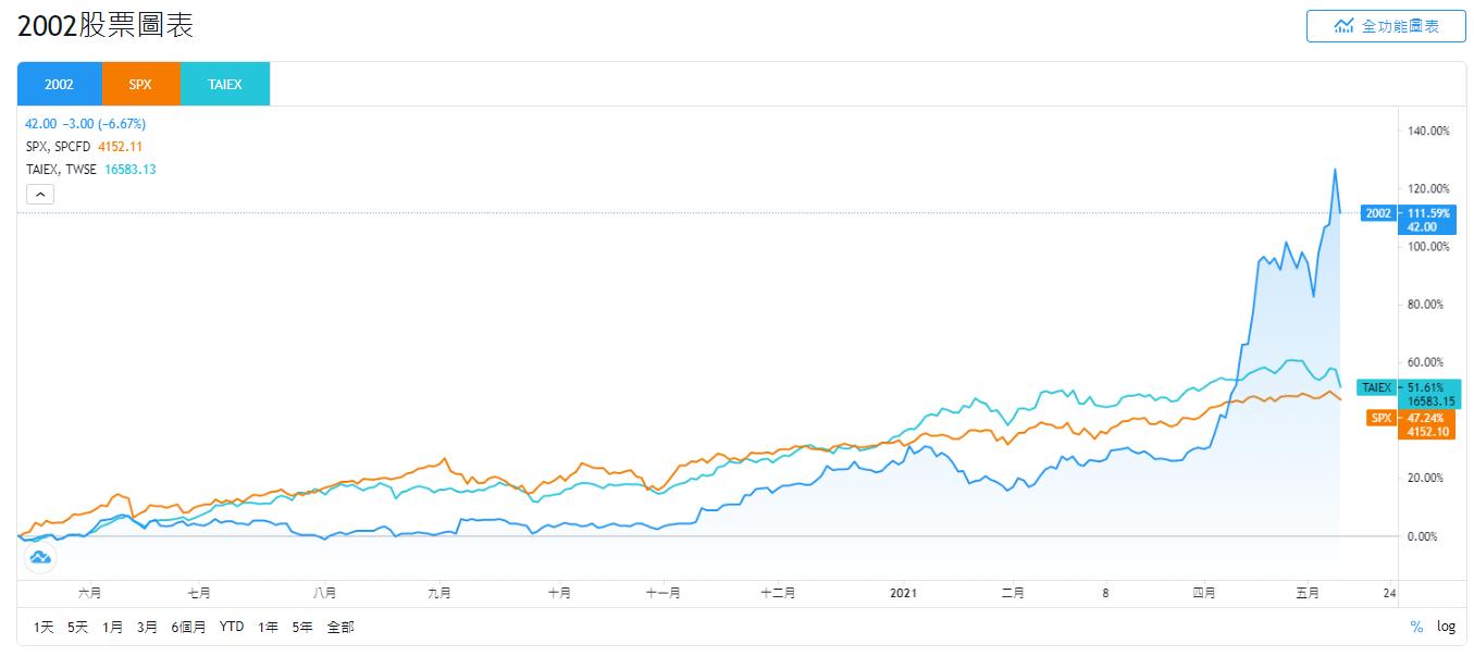鋼鐵股2021,鋼鐵股有哪些,鋼鐵股股票,鋼鐵股龍頭,鋼鐵股推薦,中國鋼鐵股價,鋼鐵股分析,鋼鐵股走勢,世紀鋼鐵股價,中鴻鋼鐵股價