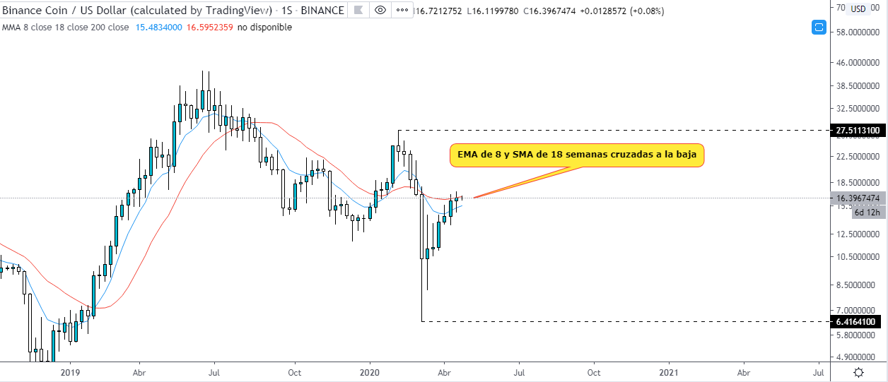 Technical analysis of the BNB USD on the weekly chart. TradingView source.