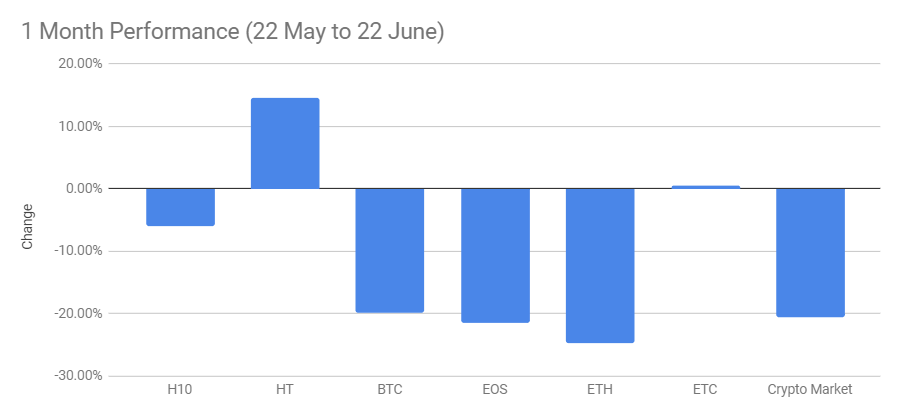 Huobi ETF performance