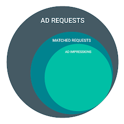 Ad request metrics excluding text ads