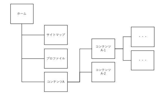 Webページはツリー構造で構成される