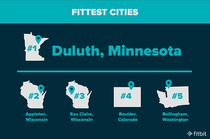 Fitbit's Overall Fittest Cities in America