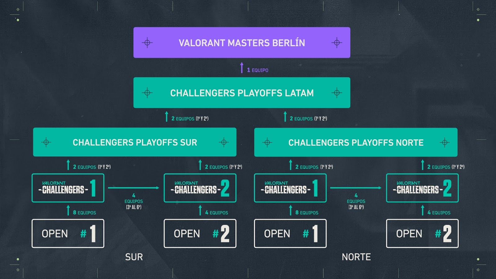 VCT_LATAM_Challengers_Stage3_01_Formato.jpg
