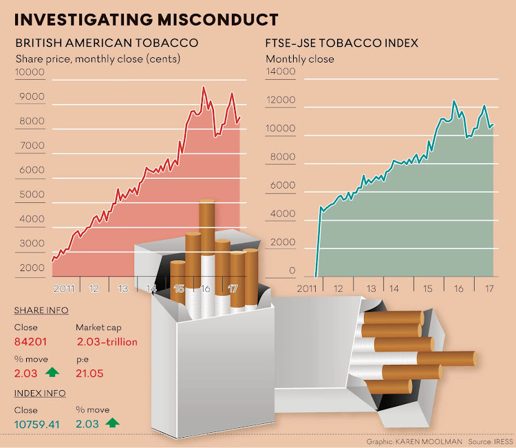 csr activities of british american tobacco Csr activities are illustrated by the following examples of initiatives and campaigns:  mocne), british american tobacco polska (includes: vogue, pall .