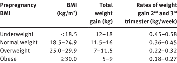Image result for bmi and weight gain in pregnancy