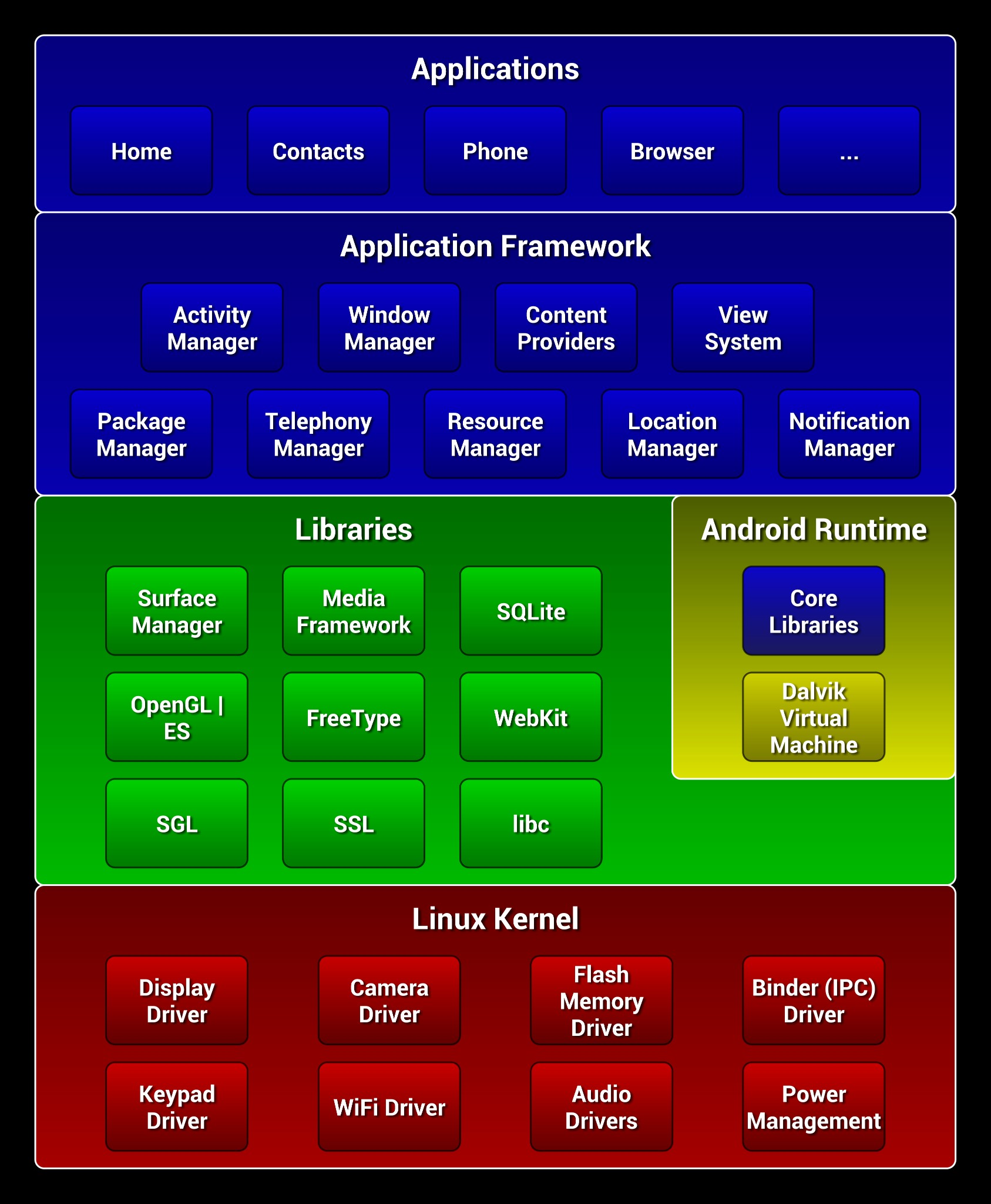Photo: Android architecture diagram exported by Polydia as PNG