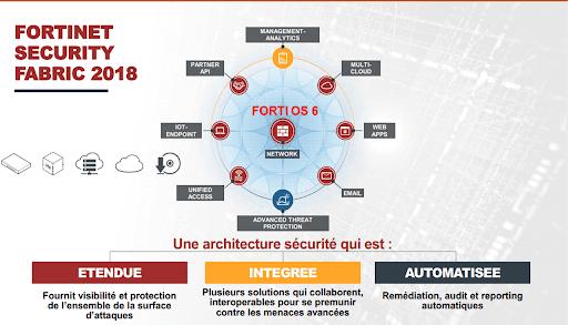 La sécurité avec Fortinet