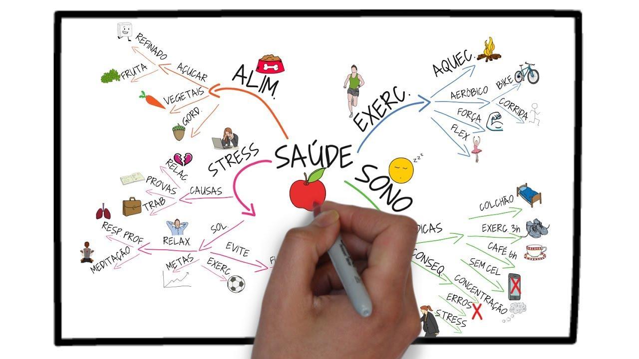 Como fazer um MAPA MENTAL Passo a Passo | Seja Um Estudante Melhor ...