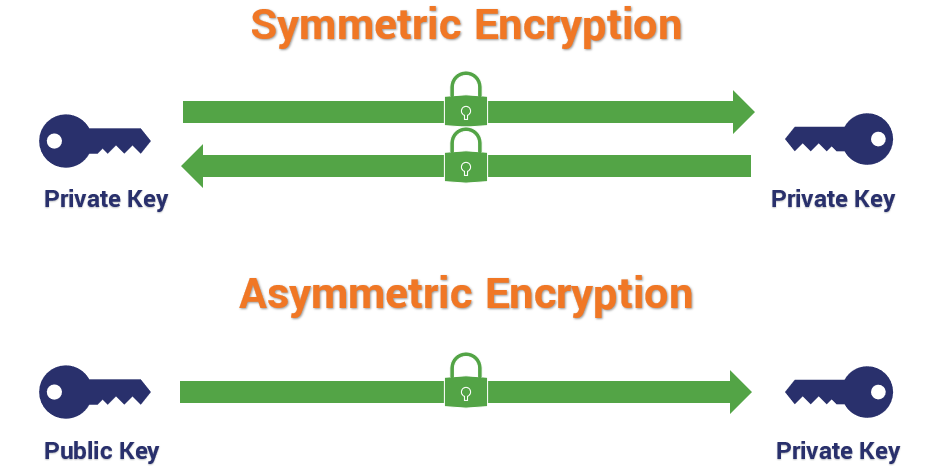 symmetric-vs-asymmetric-encryption