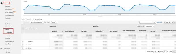 Đối tượng di động của Google Analytics
