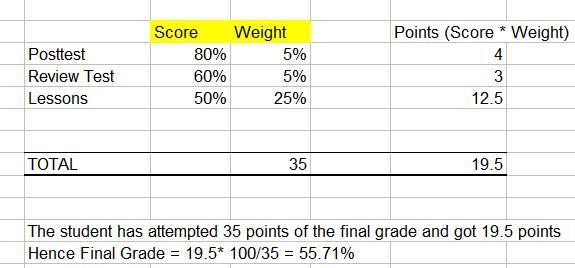 Example of grade calculation with different categories.