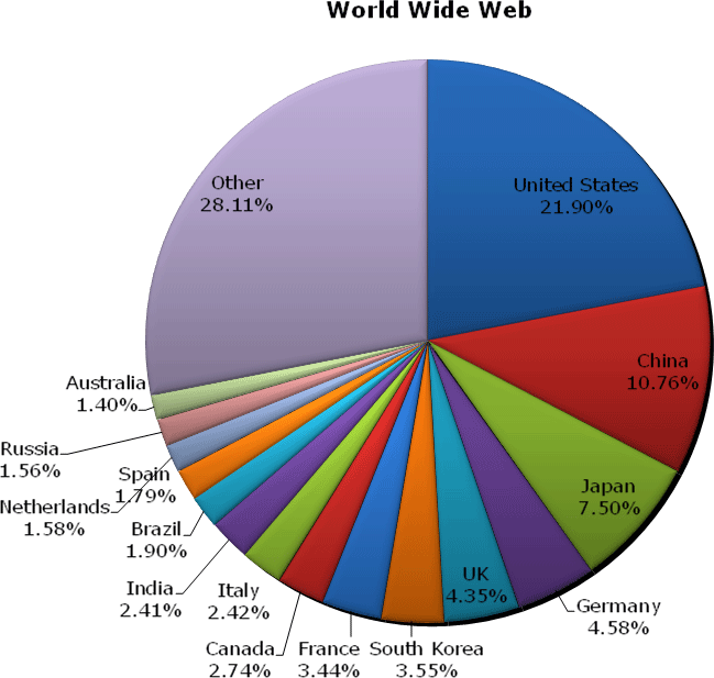 Worldwide web usage May 2006
