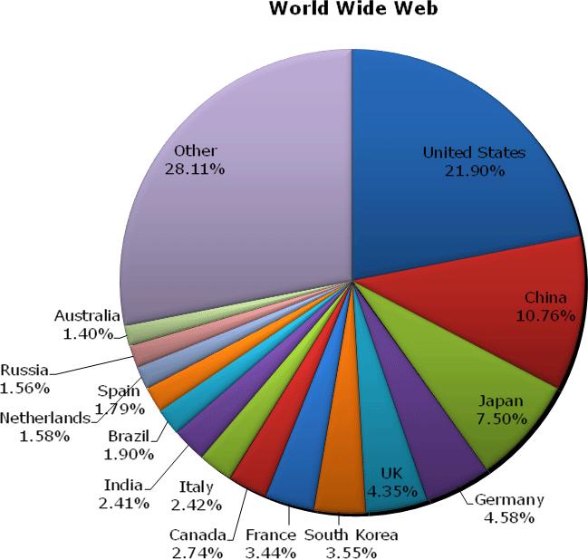 Worldwide web usage May 2006