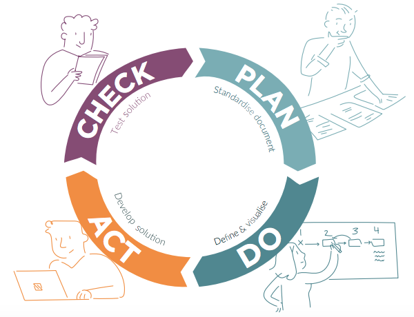 Adopt Continuous Improvement. Plan, Do, Act, Check. Source: IT Glue