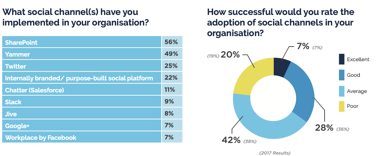 "A pie graph showing that most organizations have ""average success"" adopting social channels"