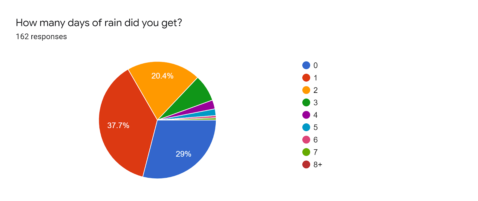 Forms response chart. Question title: How many days of rain did you get?. Number of responses: 162 responses.
