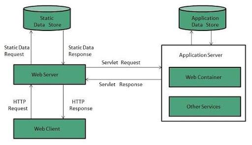 Comunicación con servidor