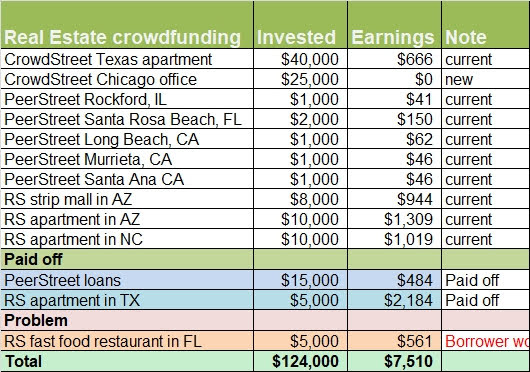 real estate crowdfunding investment performance