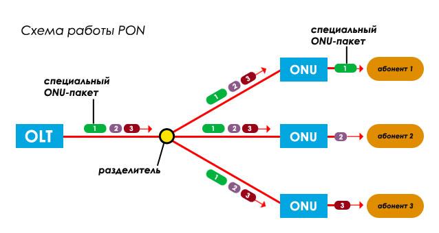 Cхема работы PON