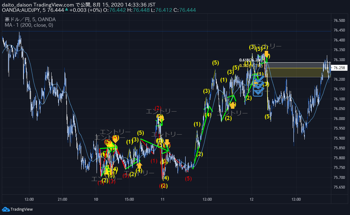 【TradingView】攻略チャート分析【バックテスト(検証)】何度も繰り返す【簡単な成長方法】