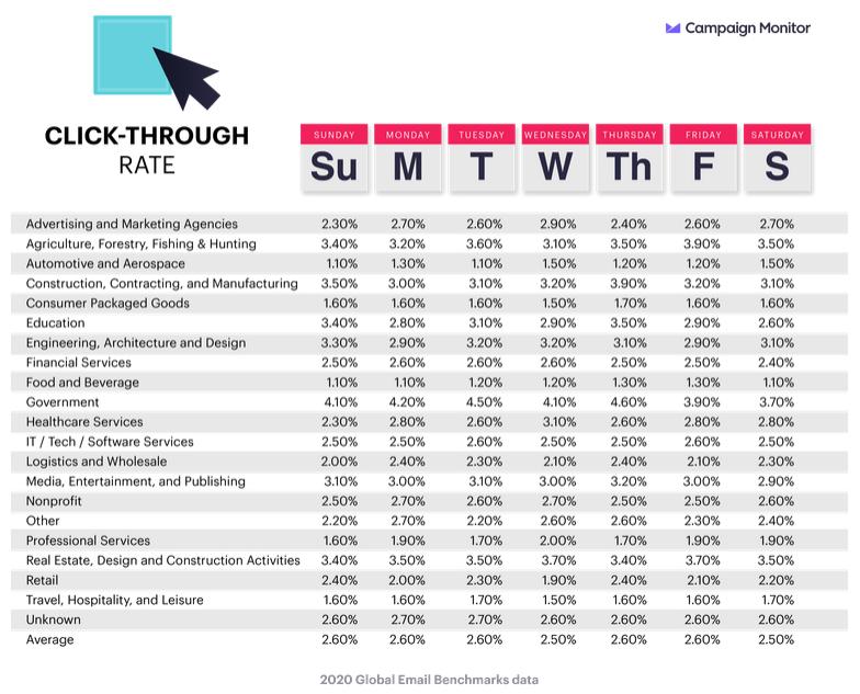 Taux de clic moyen par jour de la semaine
