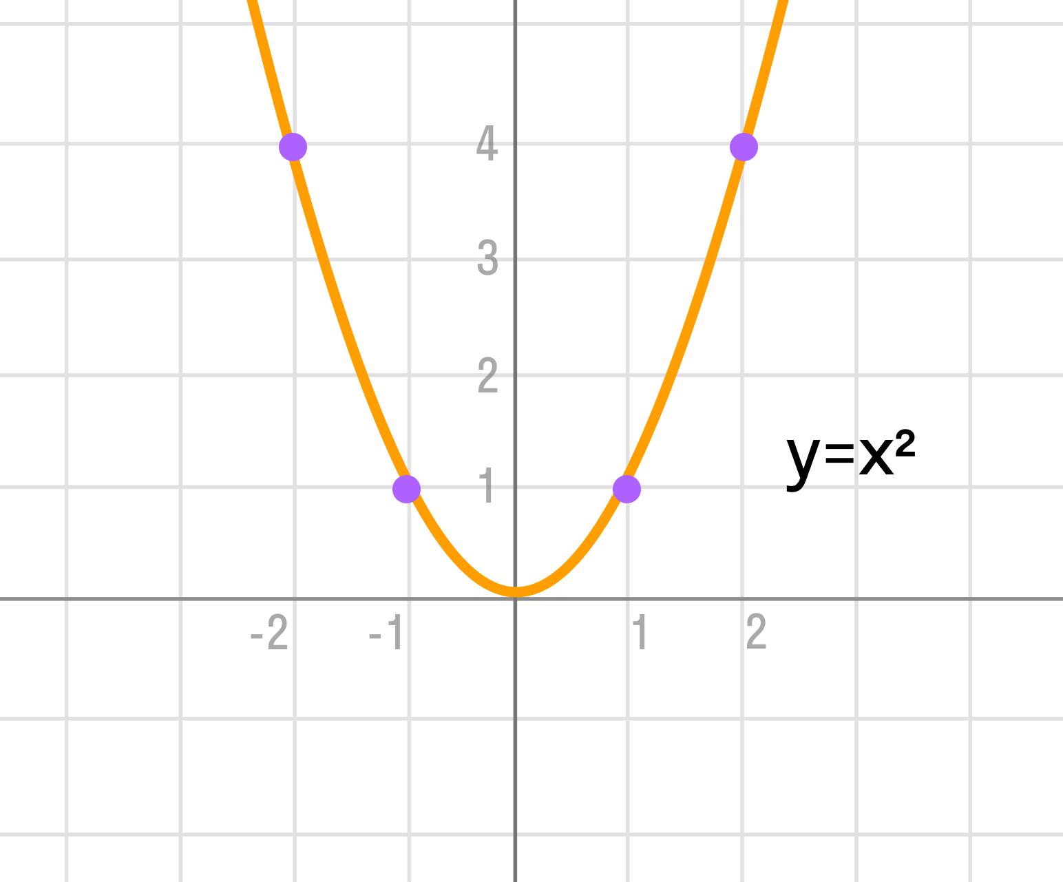 График квадратичной функции