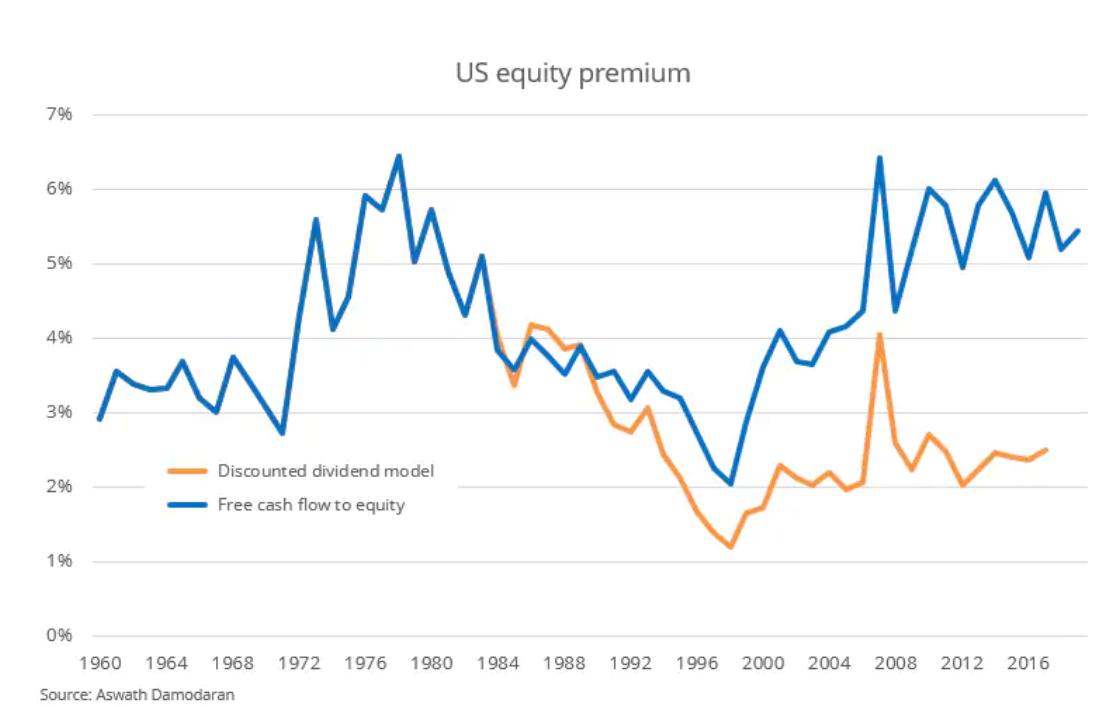 Почему Дамодаран считает, что акции сегодня выглядят исторически дешевыми?