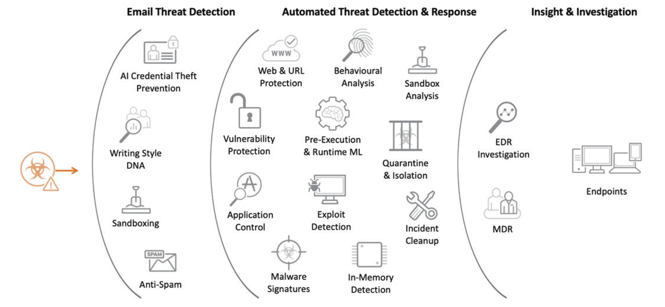 Trend Micro has consistently anticipated shifts in user behavior and environments to deliver a comprehensive solution for protecting endpoints and email.