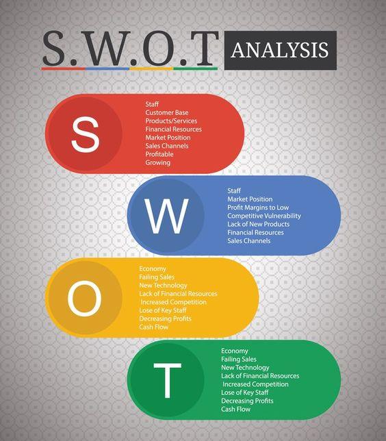 Die Schritte zur SWOT-Analyse