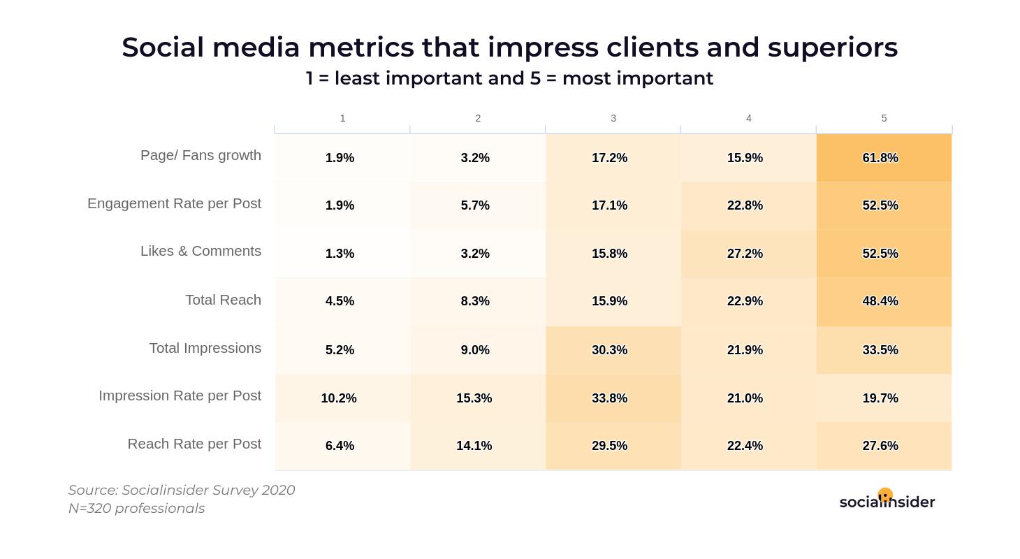 social media metrics for clients