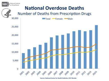 Grapy - Thousands of Perscription Drug Deaths - 2003-2014