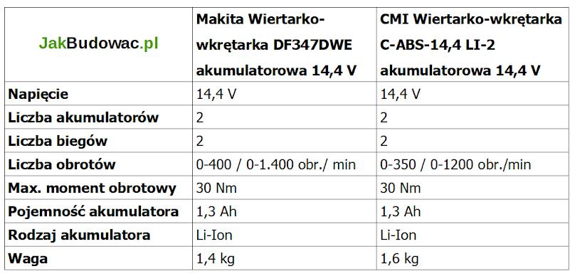 Porównanie parametrów wiertarko-wkrętarki CMI i Makita