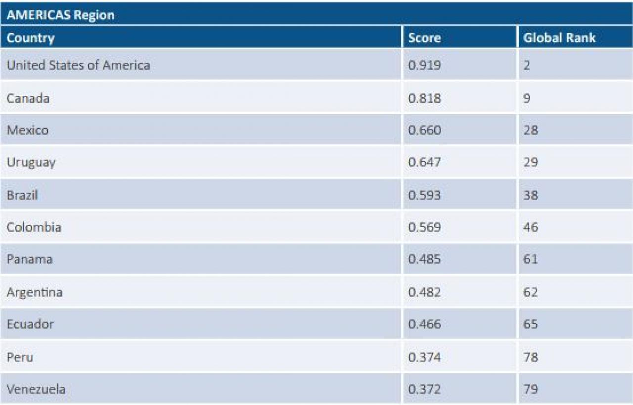 https://tecno.americaeconomia.com/sites/tecno.americaeconomia.com/files/styles/photo_inline/public/ranking_latam_0.jpg?itok=_cldC0w3