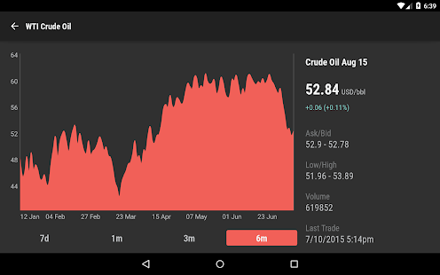 Commodity Quotes Stunning Commodity Prices  Android Apps On Google Play