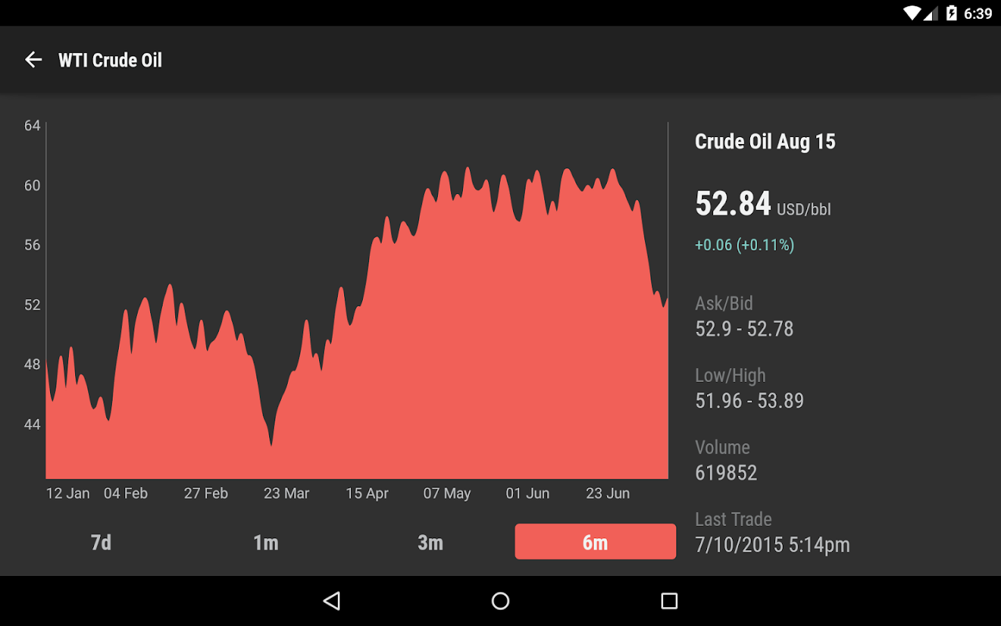 Real Time Futures Quotes Commodity Prices  Android Apps On Google Play