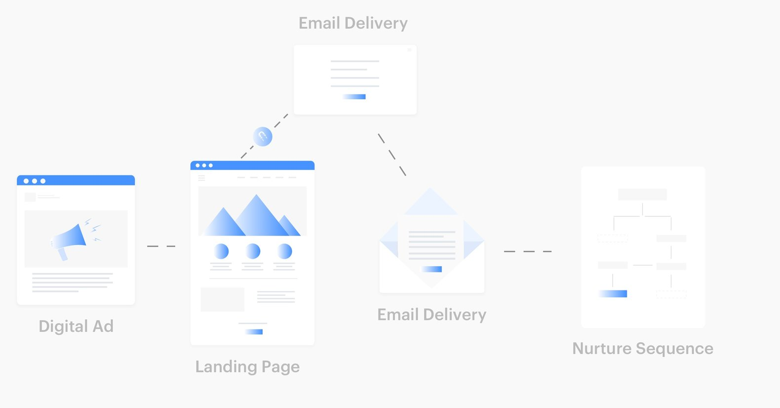 Landing page definition diagram