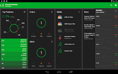Download thinkorswim Mobile for android | Seedroid