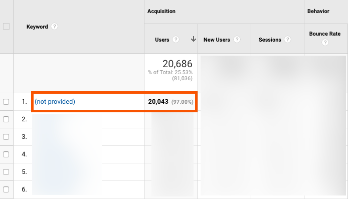 not provided keywords in google analytics