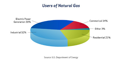Photo: By far, the largest consumer use of natural gas in the United States is for heating, cooling and cooking in homes and businesses. More than half of the 120 million U.S. households and approximately 5 million U.S. businesses consume natural gas for these and other purposes.