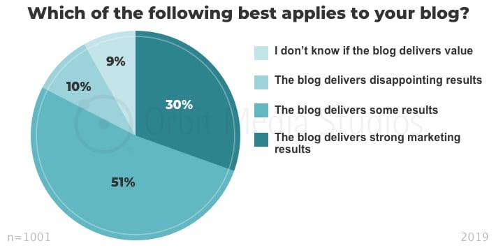 инфографика сложности в работе с контентом